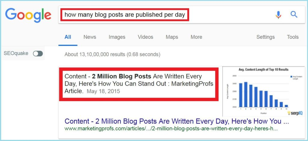 how many blog posts are published per day